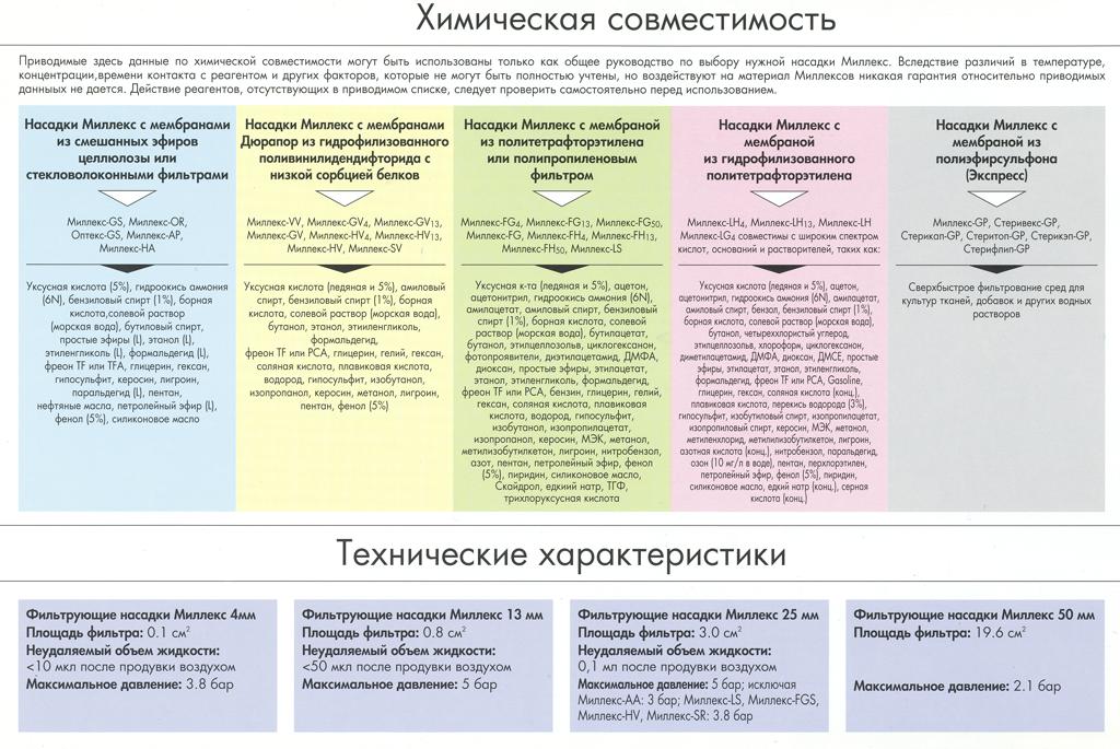 Таблица химической совместимости
