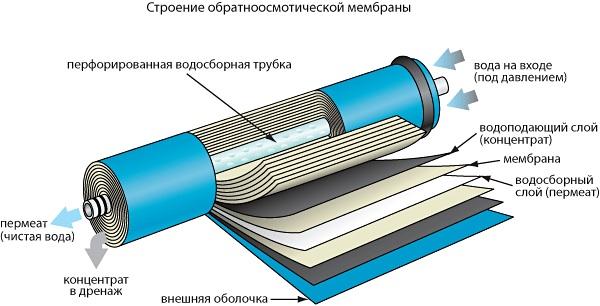 Обратно-осмотическая мембрана